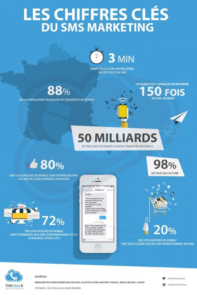 infographie_sms_marketing_chiffres-cles (Personnalisé)